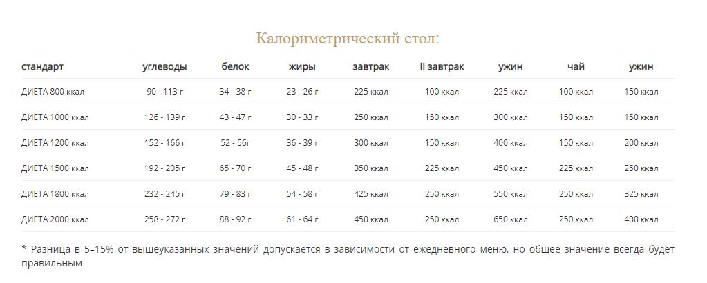 Детокс-диеты (очищающие диеты)