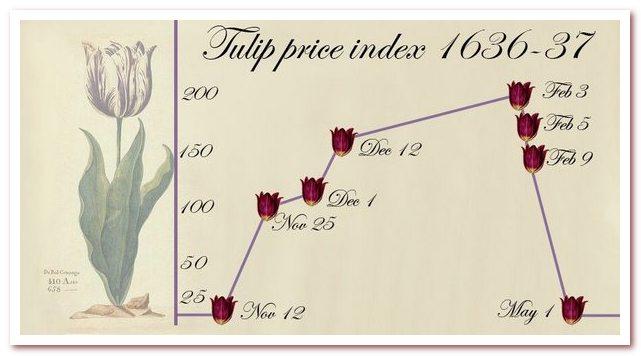 Тюльпановая лихорадка. Кривая цен на тюльпаны